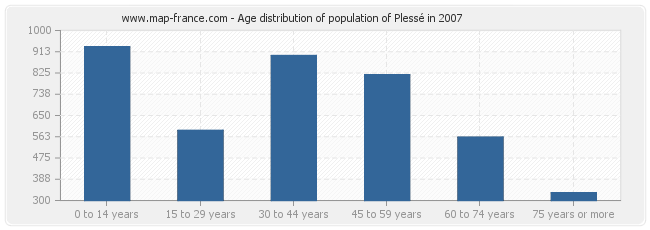 Age distribution of population of Plessé in 2007