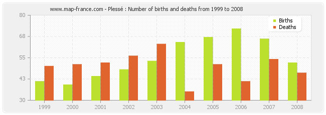 Plessé : Number of births and deaths from 1999 to 2008