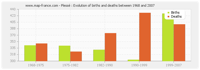 Plessé : Evolution of births and deaths between 1968 and 2007