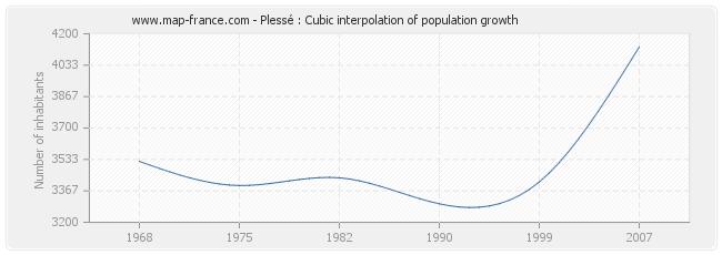Plessé : Cubic interpolation of population growth