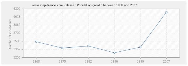 Population Plessé