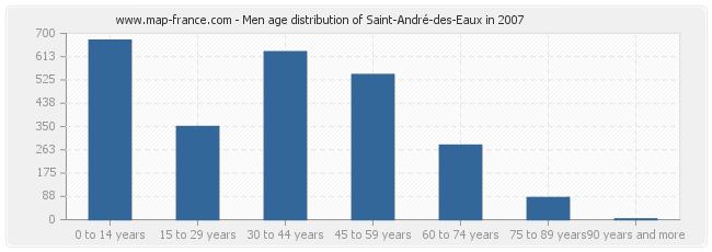 Men age distribution of Saint-André-des-Eaux in 2007