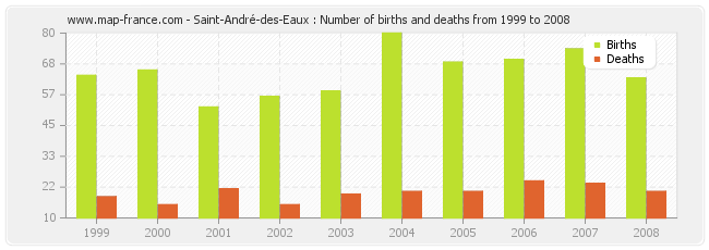 Saint-André-des-Eaux : Number of births and deaths from 1999 to 2008