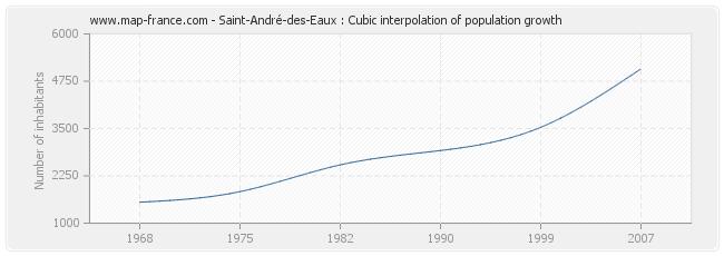 Saint-André-des-Eaux : Cubic interpolation of population growth