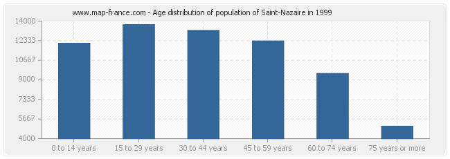 Age distribution of population of Saint-Nazaire in 1999