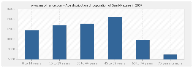 Age distribution of population of Saint-Nazaire in 2007