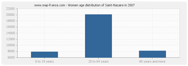 Women age distribution of Saint-Nazaire in 2007