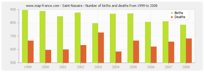 Saint-Nazaire : Number of births and deaths from 1999 to 2008
