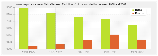 Saint-Nazaire : Evolution of births and deaths between 1968 and 2007