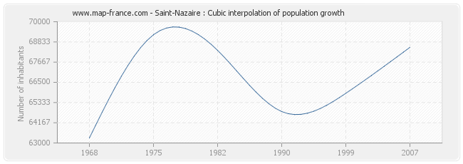 Saint-Nazaire : Cubic interpolation of population growth