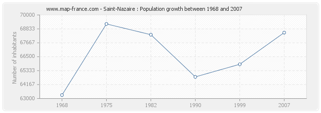 Population Saint-Nazaire