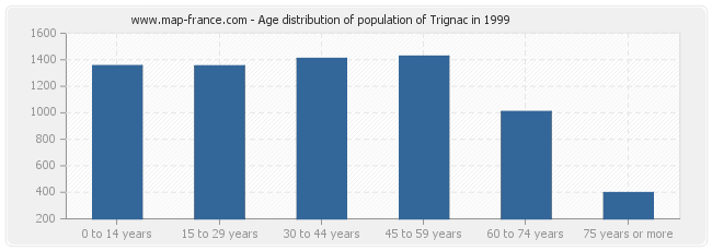 Age distribution of population of Trignac in 1999