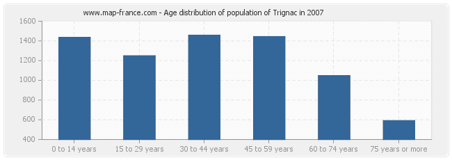 Age distribution of population of Trignac in 2007