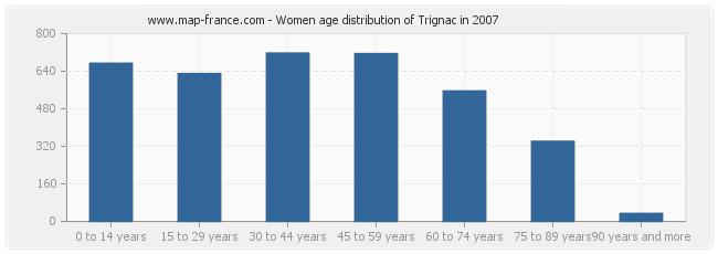 Women age distribution of Trignac in 2007
