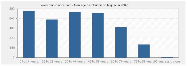 Men age distribution of Trignac in 2007