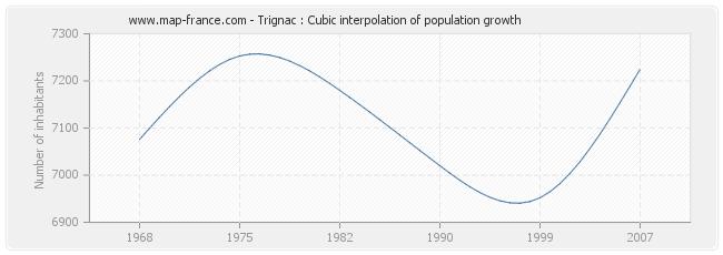 Trignac : Cubic interpolation of population growth