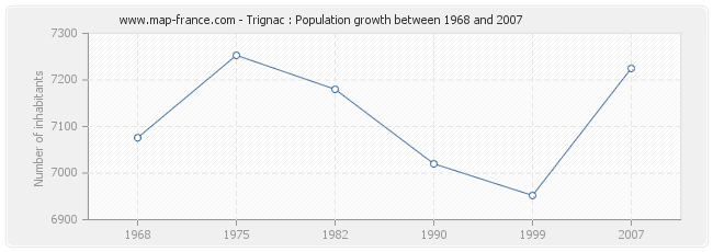 Population Trignac