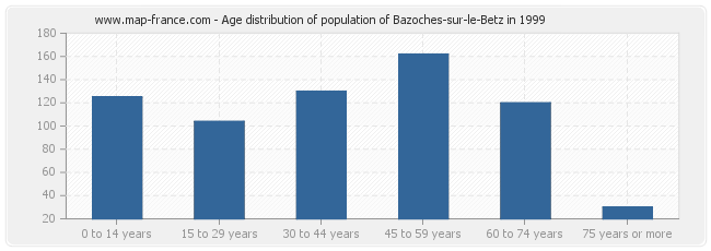Age distribution of population of Bazoches-sur-le-Betz in 1999