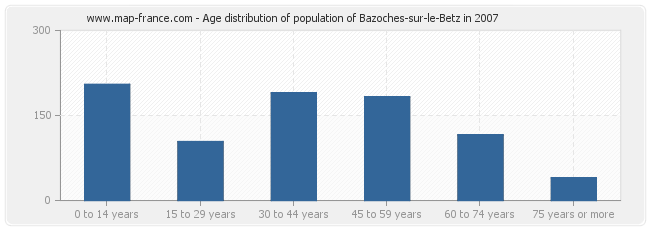 Age distribution of population of Bazoches-sur-le-Betz in 2007