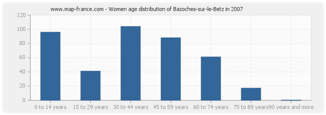 Women age distribution of Bazoches-sur-le-Betz in 2007