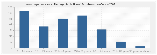 Men age distribution of Bazoches-sur-le-Betz in 2007