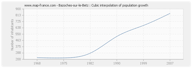 Bazoches-sur-le-Betz : Cubic interpolation of population growth