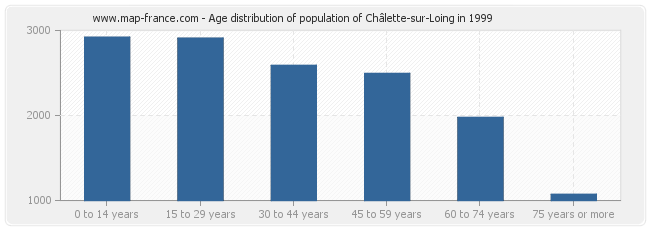 Age distribution of population of Châlette-sur-Loing in 1999