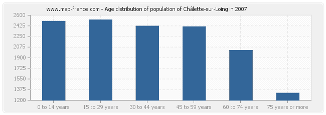 Age distribution of population of Châlette-sur-Loing in 2007