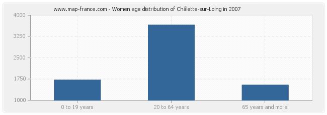 Women age distribution of Châlette-sur-Loing in 2007