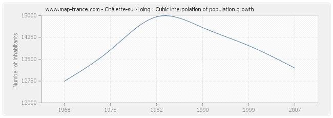 Châlette-sur-Loing : Cubic interpolation of population growth