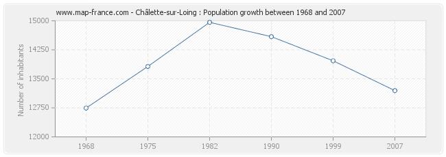 Population Châlette-sur-Loing