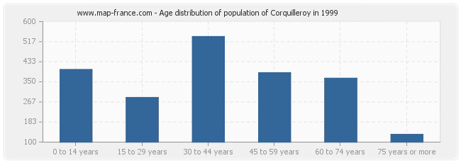 Age distribution of population of Corquilleroy in 1999
