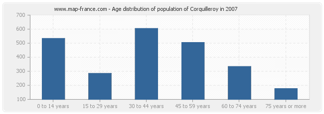 Age distribution of population of Corquilleroy in 2007