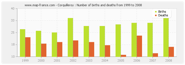 Corquilleroy : Number of births and deaths from 1999 to 2008
