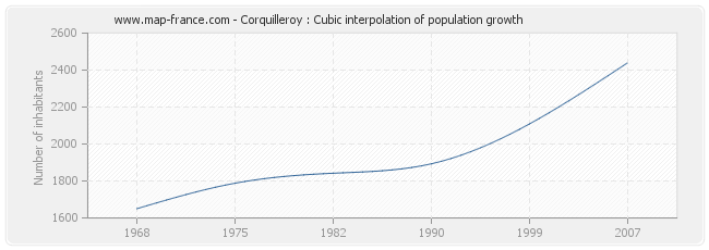 Corquilleroy : Cubic interpolation of population growth