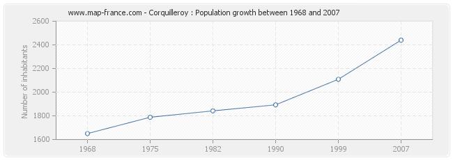 Population Corquilleroy