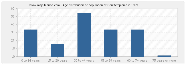 Age distribution of population of Courtempierre in 1999