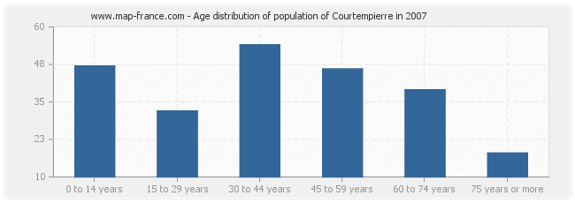 Age distribution of population of Courtempierre in 2007