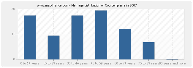Men age distribution of Courtempierre in 2007