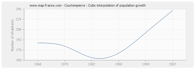 Courtempierre : Cubic interpolation of population growth