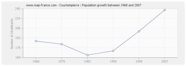 Population Courtempierre