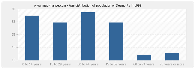 Age distribution of population of Desmonts in 1999