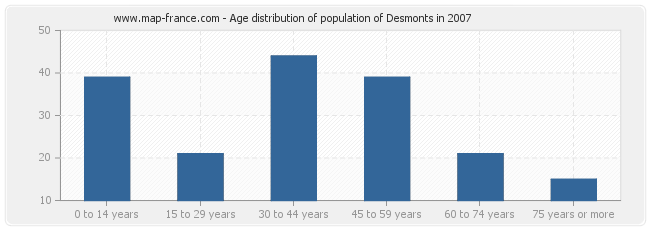 Age distribution of population of Desmonts in 2007