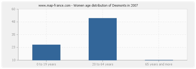 Women age distribution of Desmonts in 2007