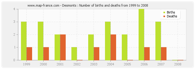 Desmonts : Number of births and deaths from 1999 to 2008
