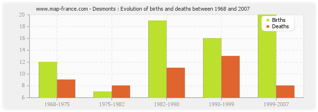 Desmonts : Evolution of births and deaths between 1968 and 2007