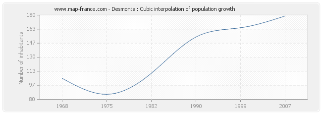Desmonts : Cubic interpolation of population growth