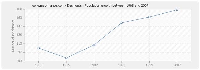 Population Desmonts