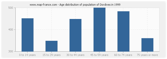 Age distribution of population of Dordives in 1999