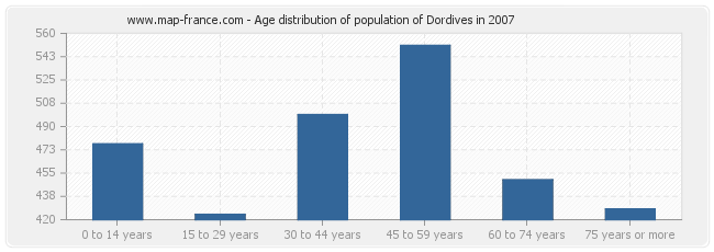 Age distribution of population of Dordives in 2007
